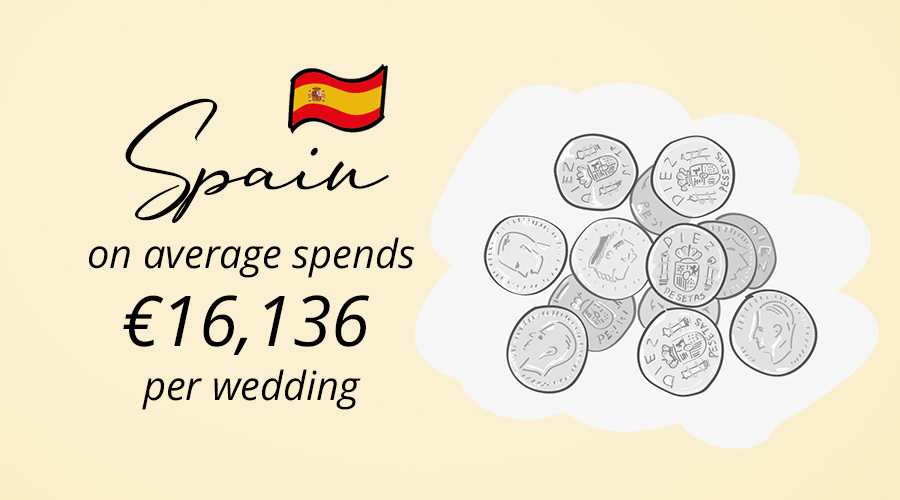 Spain and their wedding tradition with 13 coins